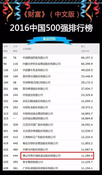 2016《财富》中国500强发布:海天味业再入榜